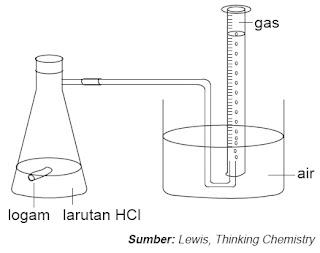 Menghitung laju reaksi dengan mengukur perubahan volume
