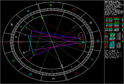 Global Astrology The Cardinal Crisis Mundane Forecast The | ZonaFollow