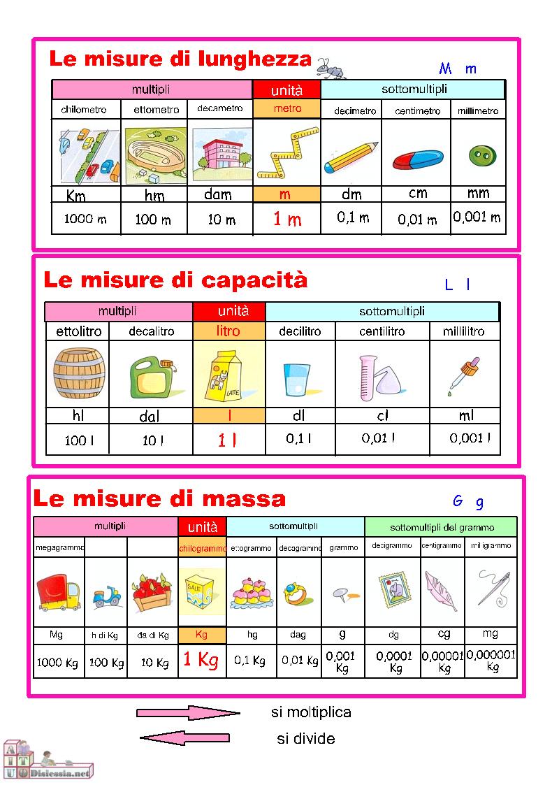 Guamod scuola misure di lunghezza capacit massa - Conversione unita di misura portata ...