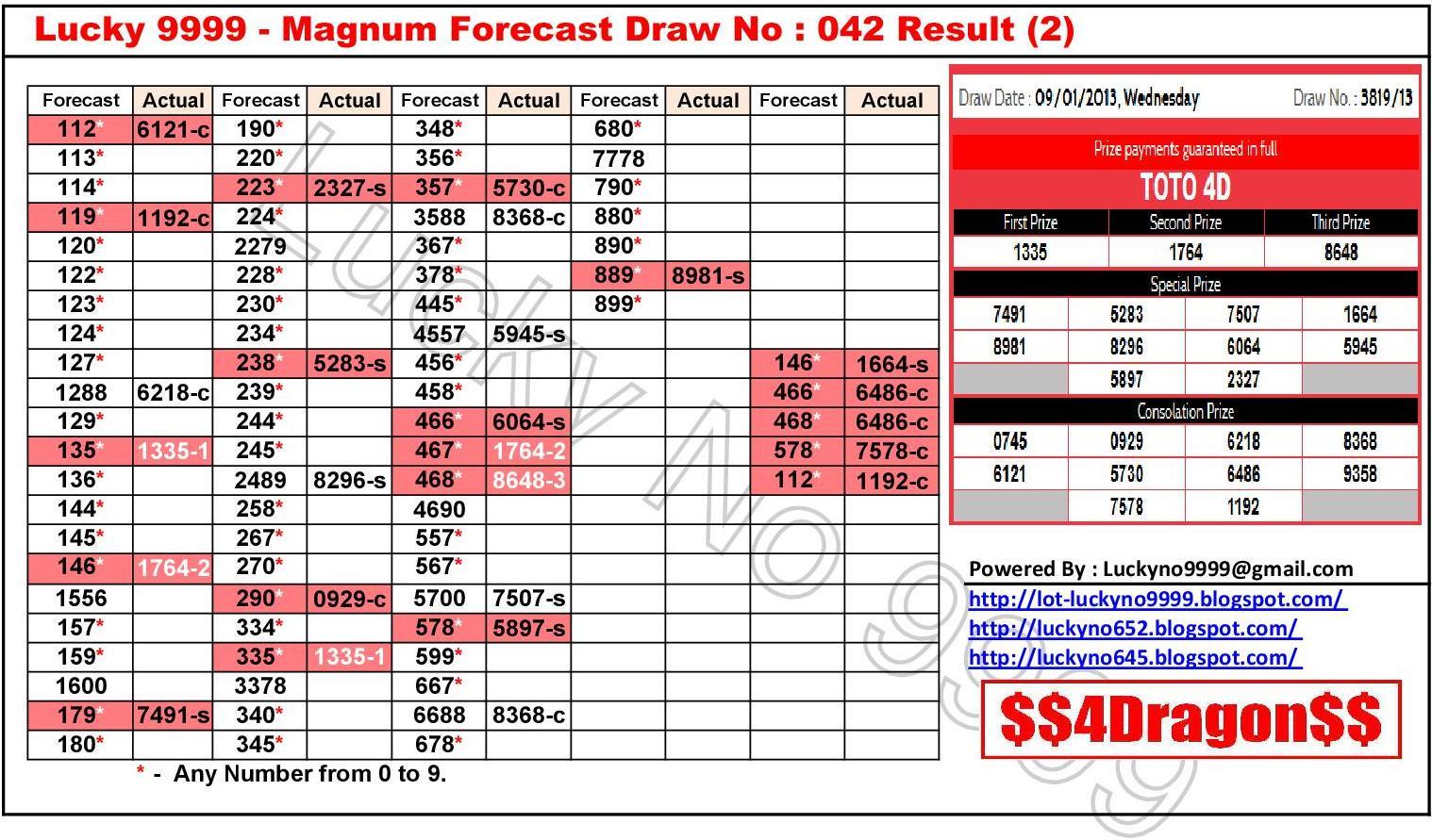Lot: Magnum Forecast Draw No. 042 Result (2)