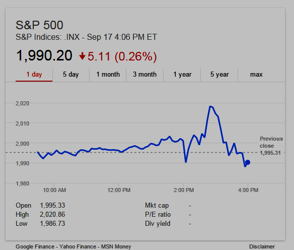 One day chart: S&P 500 closed down Sept 17, 2015