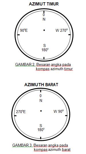 Pengertian kompas geologi