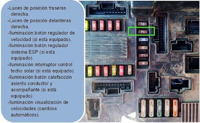 Caja de fusibles del Renault Megane II