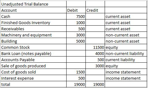 extended trial balance Extended trial balance - accrued and prepaid expenses adjustment  how to prepare closing entries and prepare a post closing trial balance.