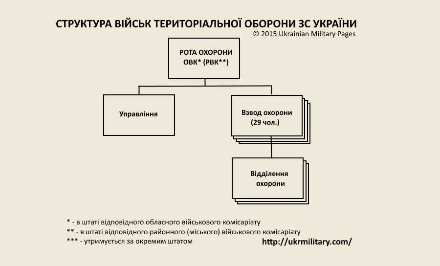 рота охорони військового комісаріату