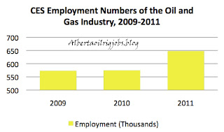 Oil Rig Jobs  Oil Field and Gas Jobs Increase by 75,000 Under Obama — 69,000 More Than Would Be Created By Keystone XL