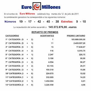 euromillones 12 julio 2011