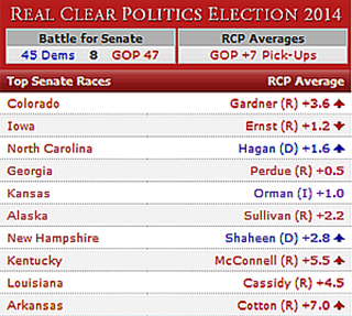 RCP Average 2014 Senate Races Through Oct. 31