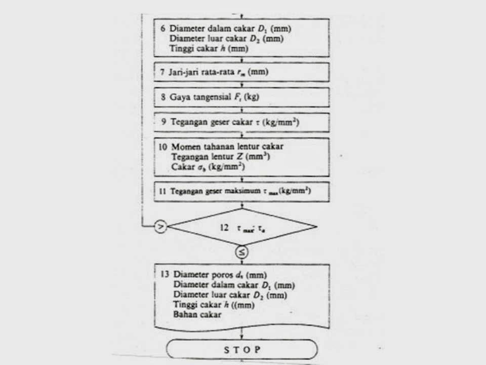 Kuliah elemen mesin kopling tak tetap design manufacture diagram alur cara kerja kopling tak tetap ccuart Gallery
