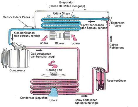 Termodinamika sistem kerja mesin pendingin kondensor adalah sebuah alat yang digunakan untuk mengubahmendinginkan gas yang bertekanan tinggi berubah menjadi cairan yang bertekanan tinggi ccuart Choice Image