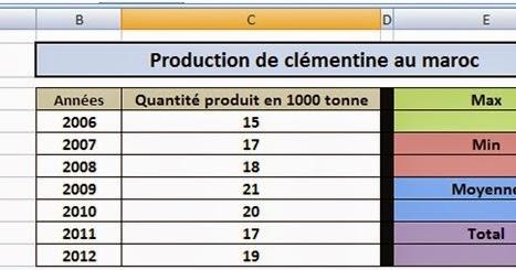 Exercice pratique Excel 2010 fonctions et graphiques | Cours, Exercices et QCM Sur Microsoft Excel