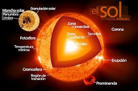 0cc5f46160 caracteristicas e importancia del sol