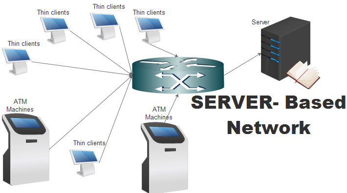 it240 client based client server Client-server architecture, architecture of a computer network in which many  clients (remote processors) request and receive service from a centralized server .