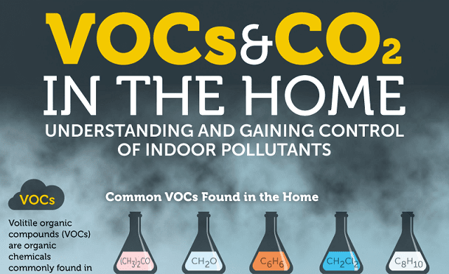 Vocs And Co2 In The Home Infographic Visualistan