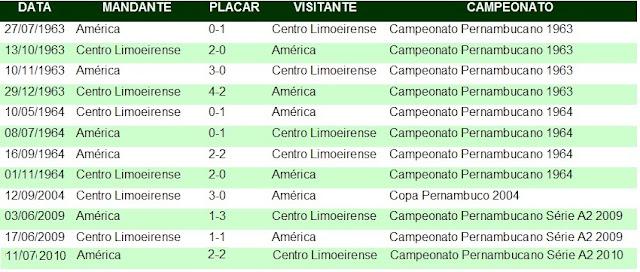 Desde 1964 o América não vence o Centro Limoeirense