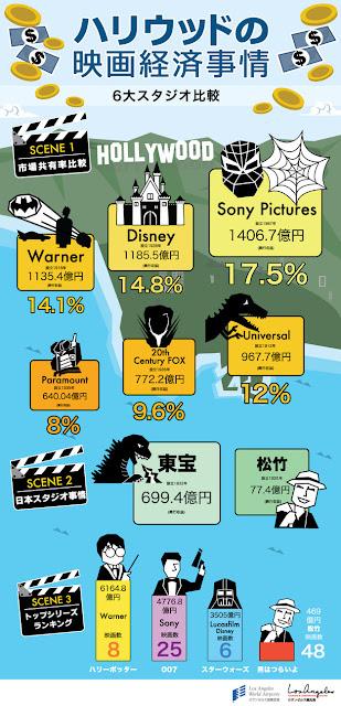 映画 興行収益 アメリカ 日本 ハリウッド 興行収入 売上高