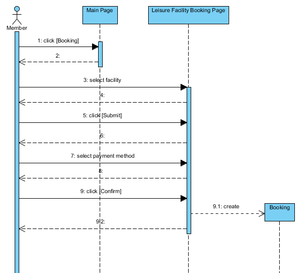 Sequence diagram examples the information and communication technology example of booking system for sequence diagram ccuart