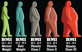 Ghpage.com-Knowing your BMI