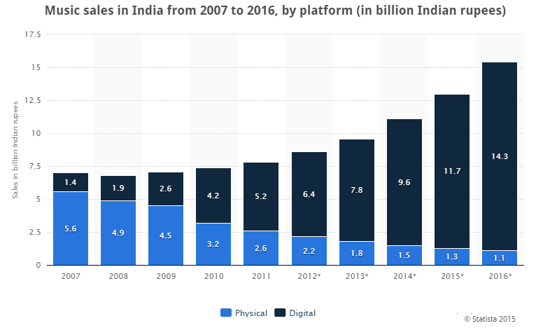 INDIA MUSIC INDUSTRY MARKET SIZE