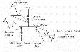 Shunt Passive Harmonic Filter Installation
