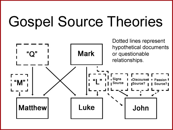dating of the four gospels Dating the gospels: looking at the great resources for answering questions on dating the synoptic gospels of four pauline epistles.