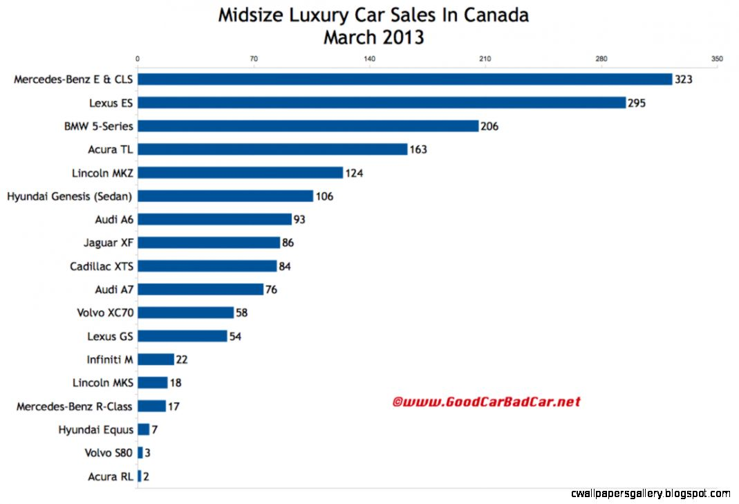 Luxury Car Sales In Canada   March 2013   GOOD CAR BAD CAR