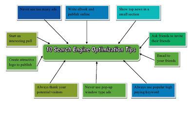 SEO  Search Engine Optimization Tips, SEO Tips, Google SEO