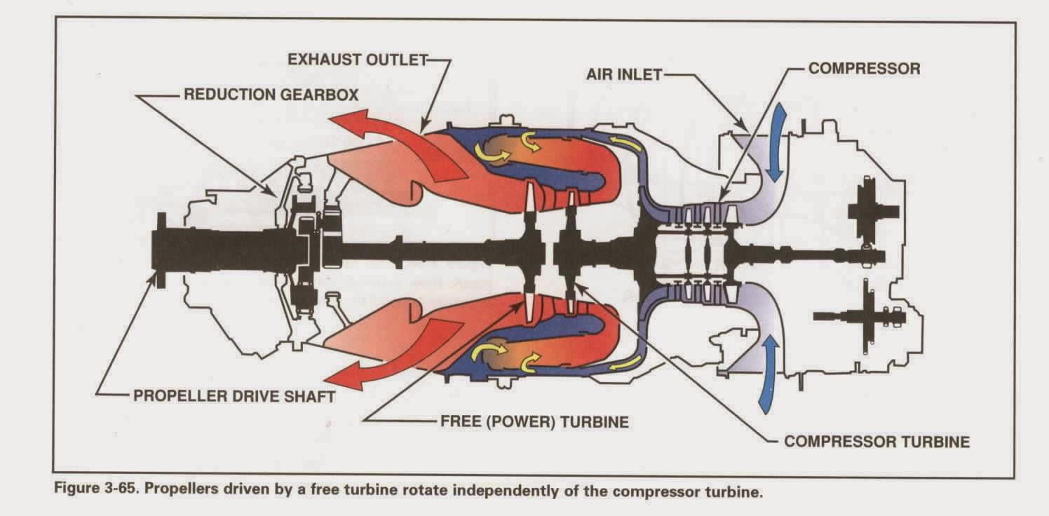 sextant 3 реактивный двигатель jet engines turbofans turboshaft detail cutaways