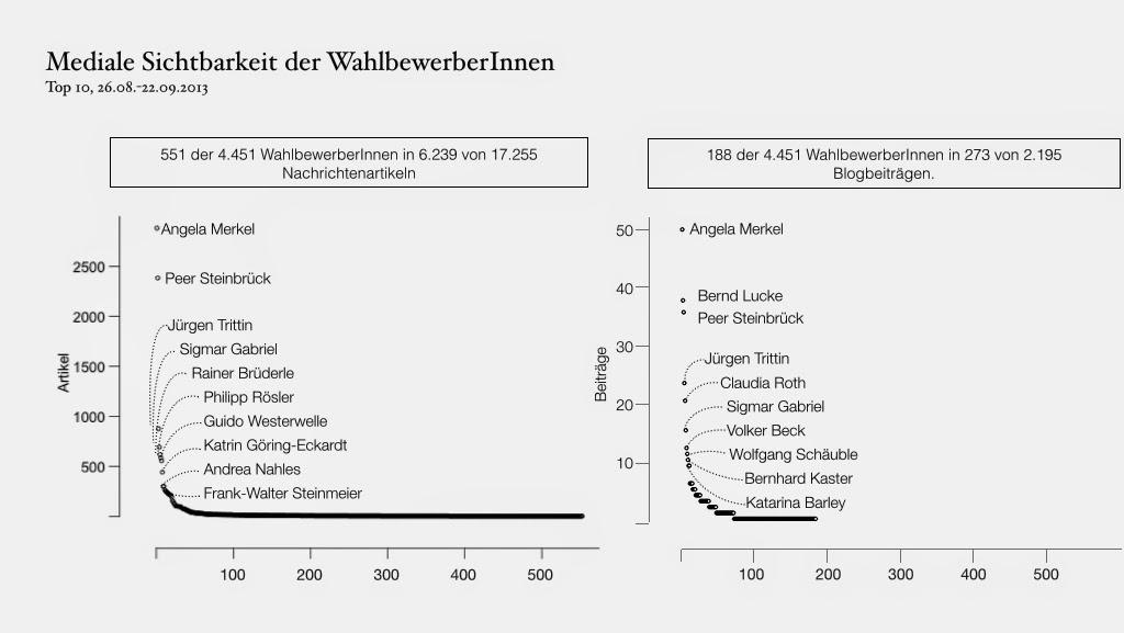 Quelle: IFK, WWU Münster