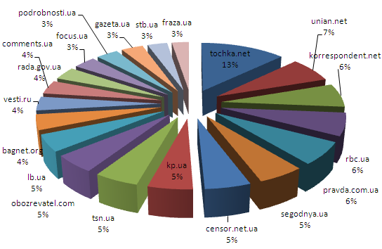 Співвідношення відвідуваності найпопулярніших політичних сайтів