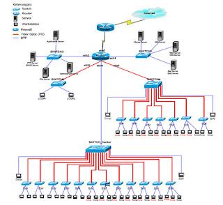 Konsep keamanan komputer pada database security