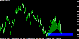 Gartley Bat bullish pattern USDJPY