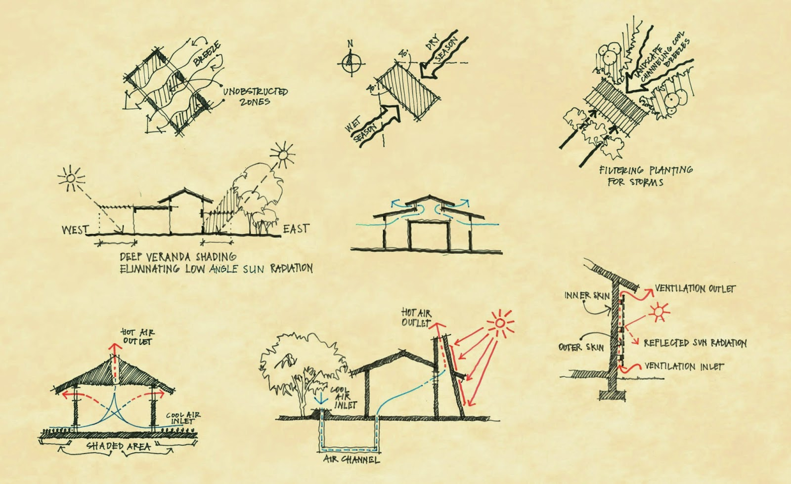 Bioclimatic Architecture Tropical