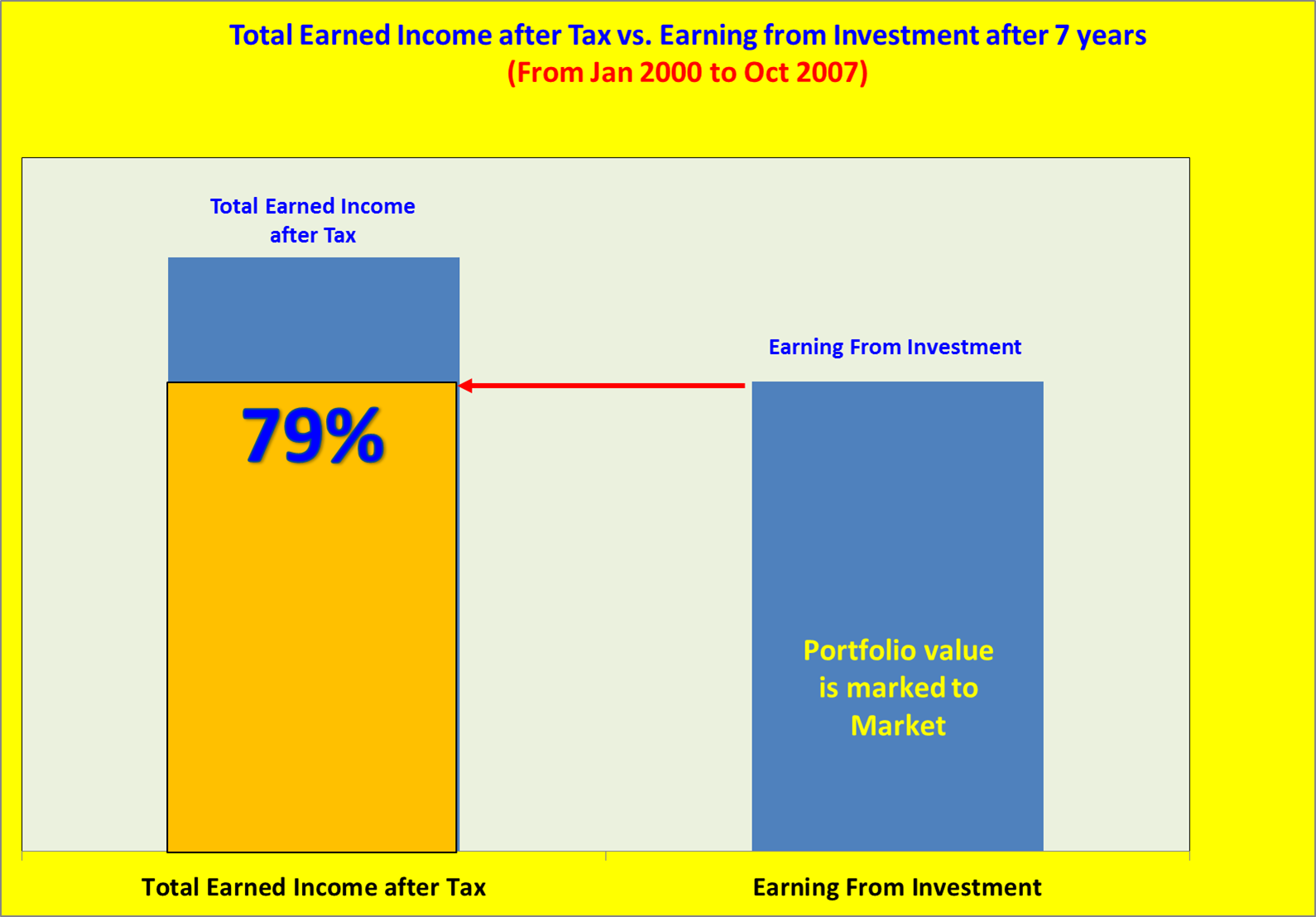 Singapore income tax stock options
