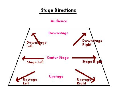 Stagedirections on Square Dance Diagram