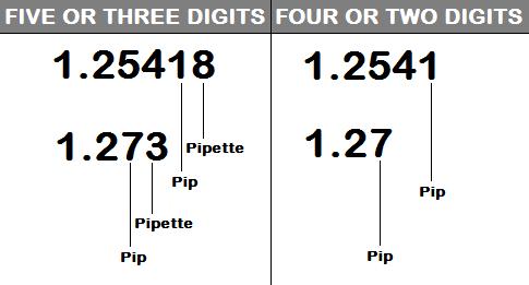 Pip calculation сеть forex