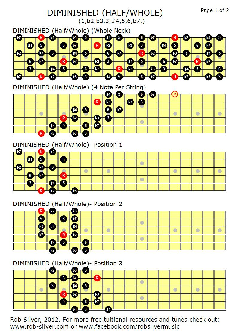 Blues Minor Blues Scale Guitar Patterns Chart Key of A