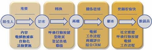 顧客轉換的過程