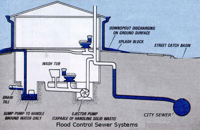 Downers grove plumbing services designing flood control for Residential sewer systems
