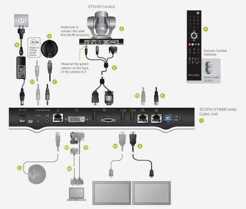 sơ đồ thiết bị hội nghị truyền hình radvision4