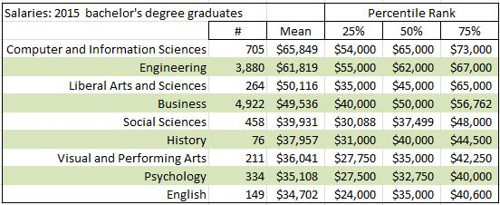 Statistics for Managers: • U.S. College Grad Starting ...