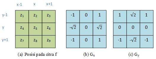 Segmentasi Citra : Deteksi Tepi Menggunakan Operator Frei-Chen