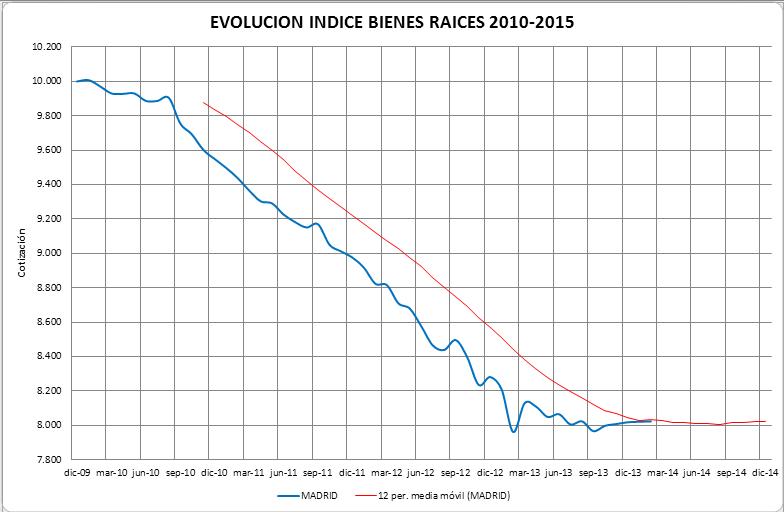 Evolucion+Indice+Bienes+Raices+2010-2015