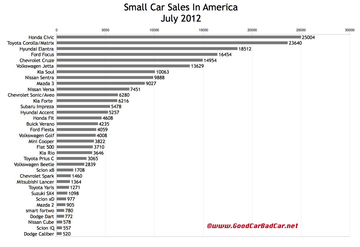 http://3.bp.blogspot.com/-O-i3kZ4Kd0Y/UBwGvZhri6I/AAAAAAAAVwI/ZCts74YylG8/s1600/USA_small-car-sales-chart-July-2012.jpeg