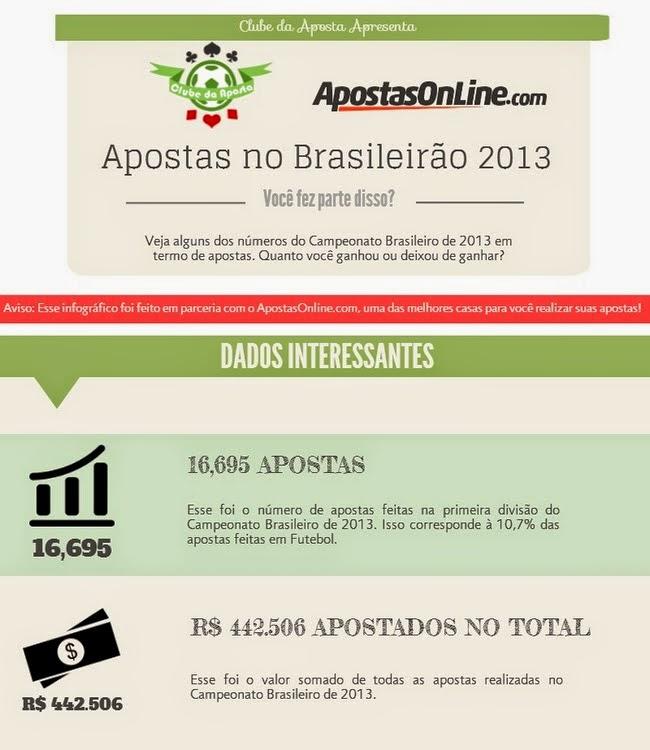 infográfico-apostas-brasileiro-apostasonline