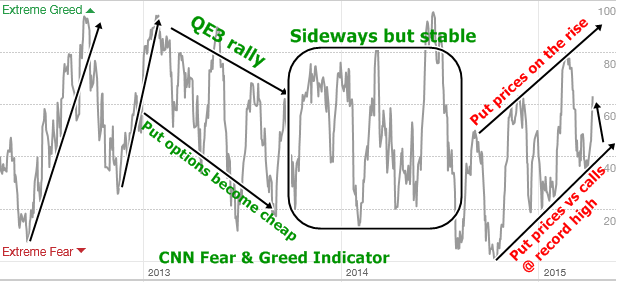 Fear & Greed indicator