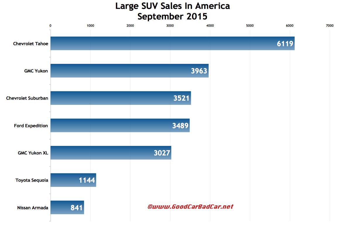 Usa large suv sales chart september 2015