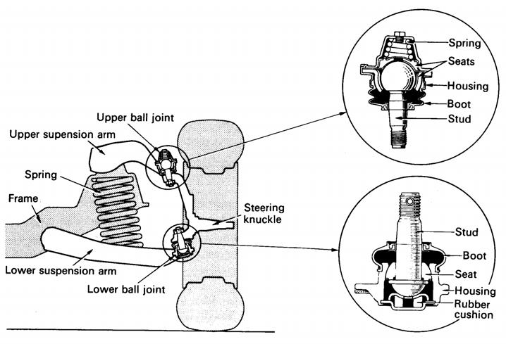 Ball Joint Pada Sistem Suspensi