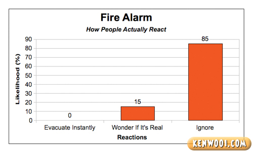 fire alarm reaction chart