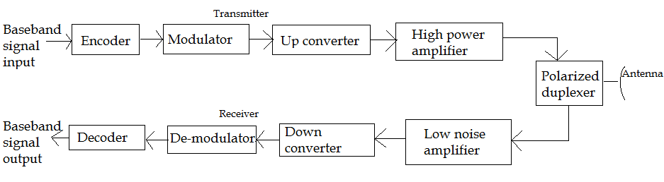electronics and communications general and technical, basic block diagram of earth station, block diagram of earth station in satellite communication, block diagram of earth station receiver